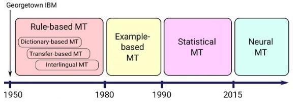 Timeline of MT evolution