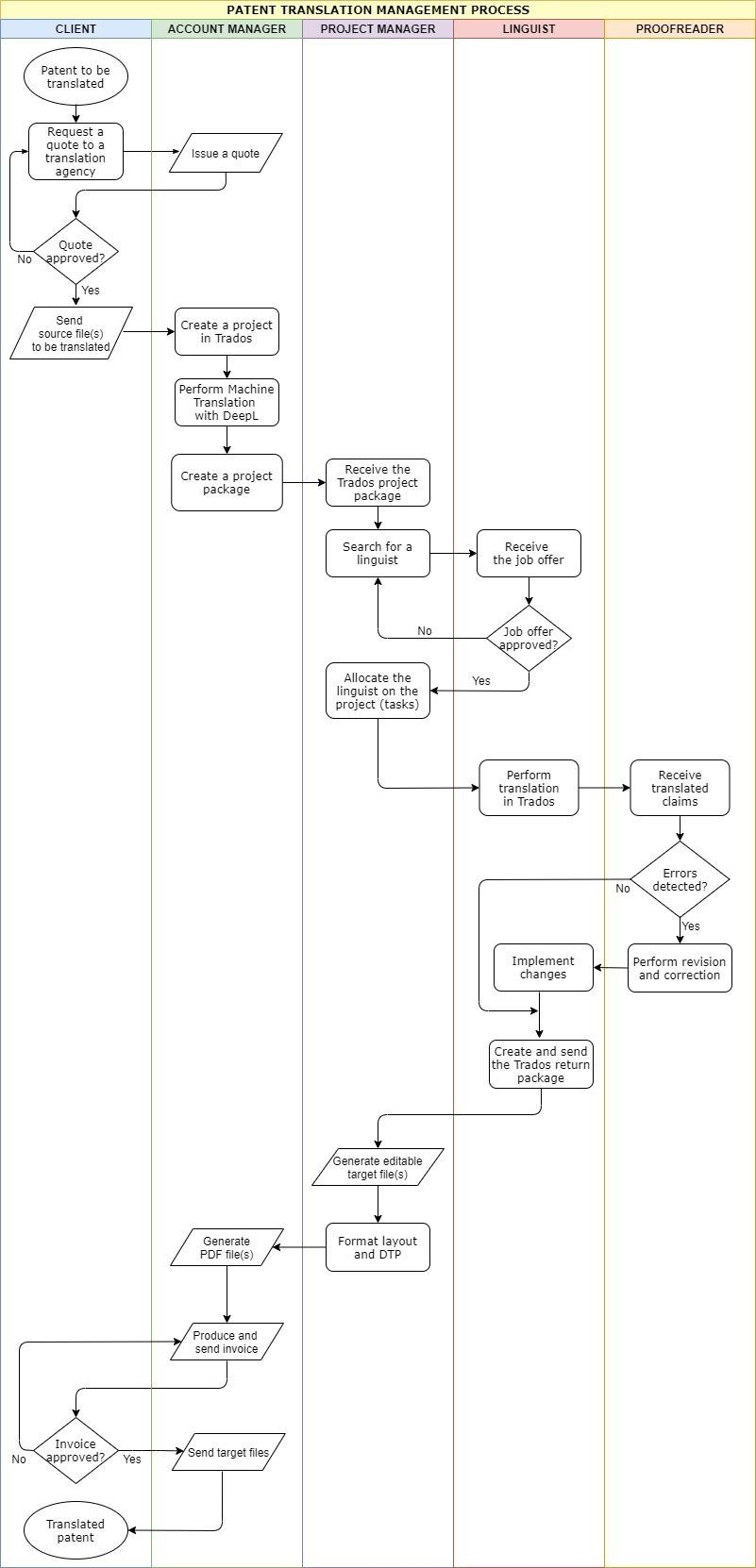 FIG. 9- Flow chart of the patent translation management process