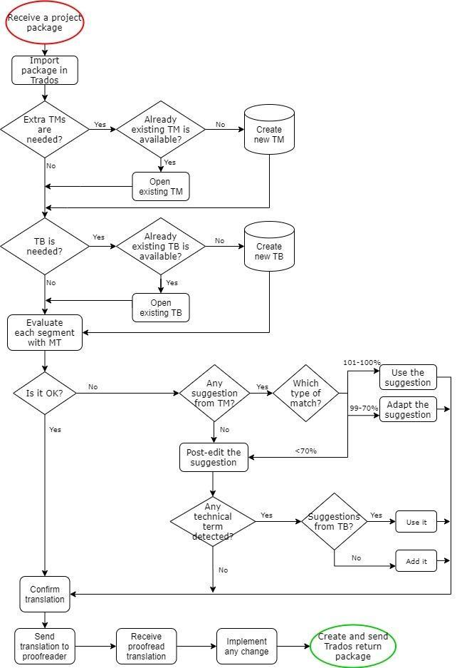 FIG. 10 - Flowchart of the translation process
